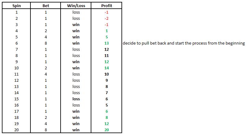 Paroli betting system in blackjack reviews e16811 bettingadvice